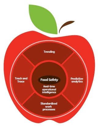 food-safety-apple